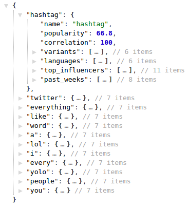 Related Hashtags API response json